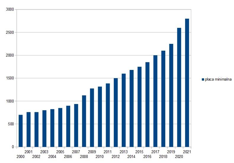 Płaca minimalna w latach 2000-2021