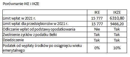 Porównanie kont emerytalnych