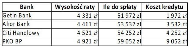 Kredyt 50000 zł - 1 rok
