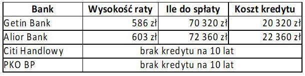 Kredyt 50000 zł - 10 lat