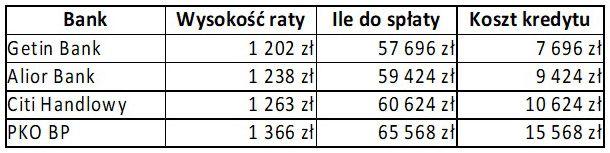 Kredyt 50000 zł - 4 lata