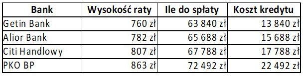 Kredyt 50 tys. zł - 7 lat