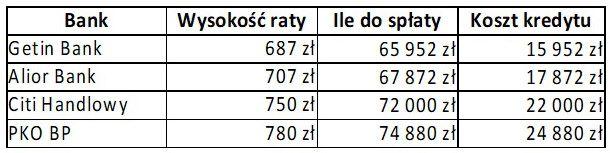 Kredyt 50000 zł - 8 lat